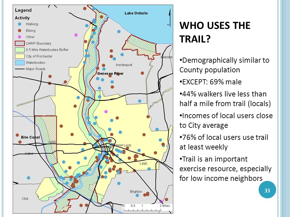 WHO USES THE TRAIL Demographically similar to County population