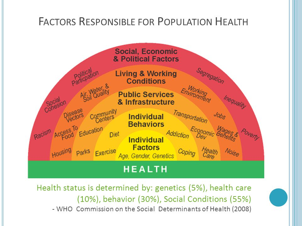 Factors Responsible for Population Health