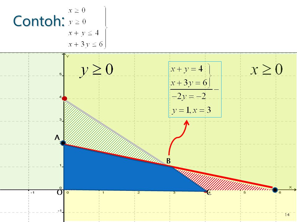 Contoh: A. x>=0 , y>=0, maka daerah penyelesaian ada di kuadran pertama pada koordinat kartesius.