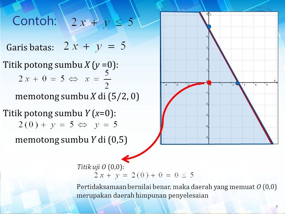 Contoh: Garis batas: Titik potong sumbu X (y =0):