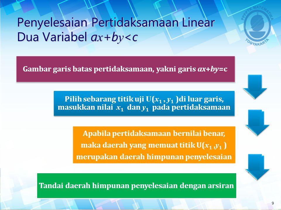Penyelesaian Pertidaksamaan Linear Dua Variabel ax+by<c