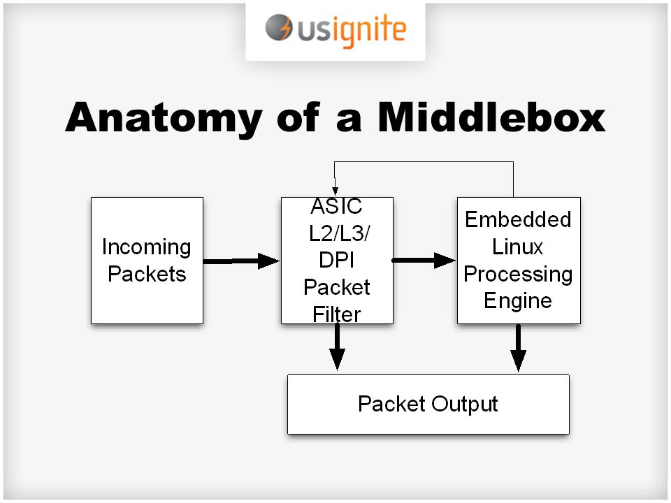Anatomy of a Middlebox