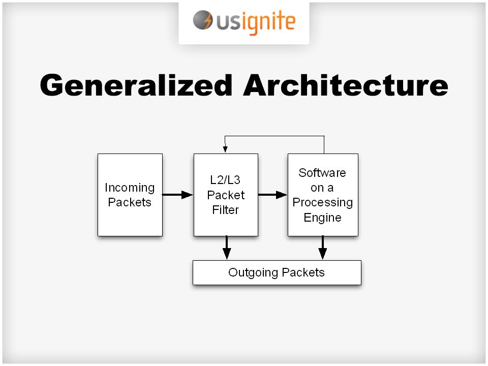 Generalized Architecture