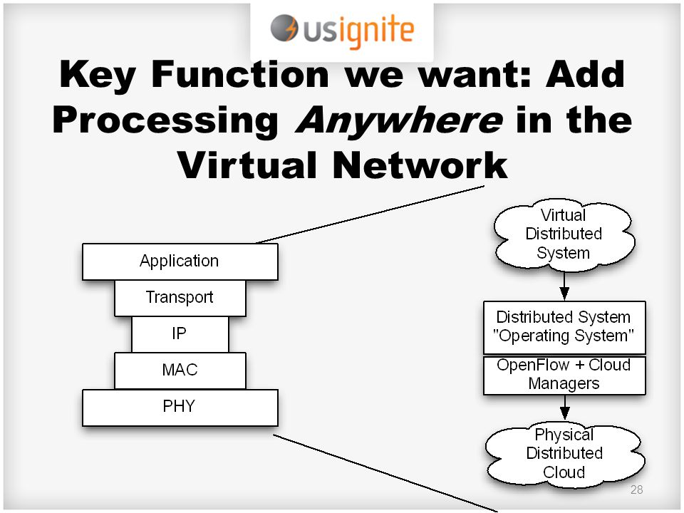 Key Function we want: Add Processing Anywhere in the Virtual Network