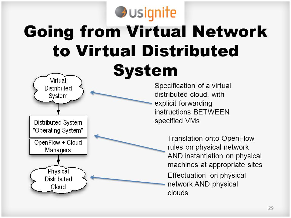 Going from Virtual Network to Virtual Distributed System