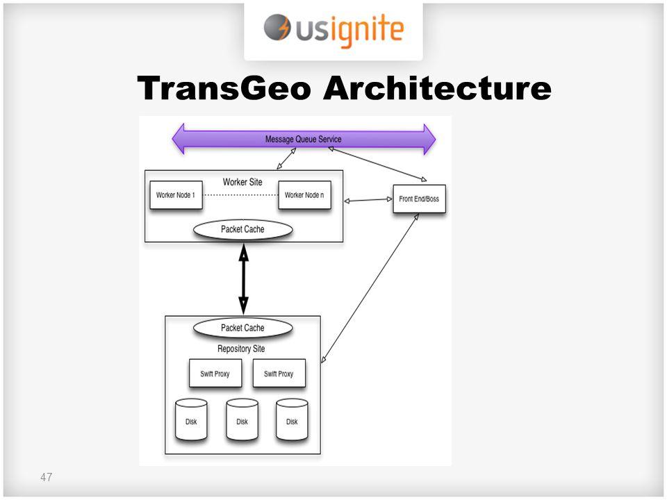 TransGeo Architecture