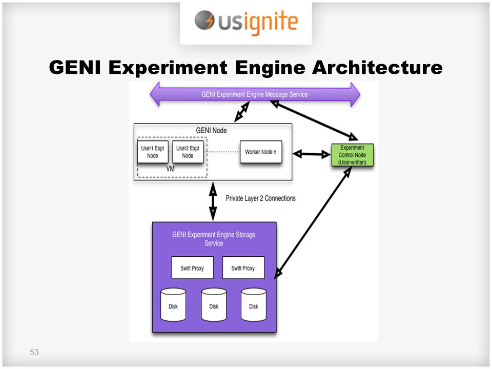 GENI Experiment Engine Architecture