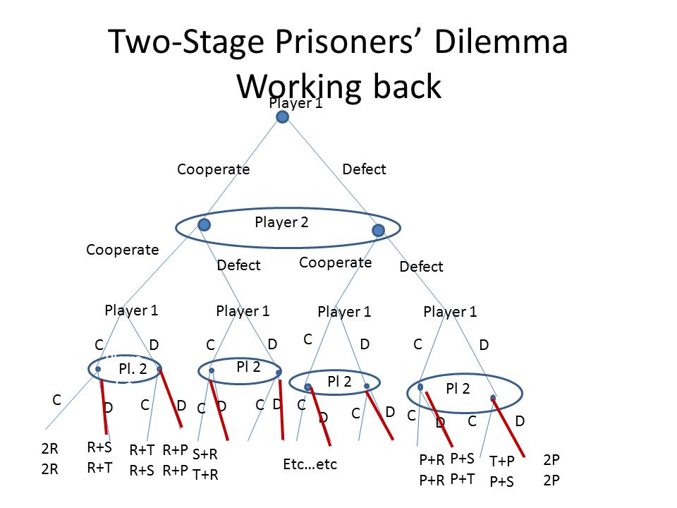 Two-Stage Prisoners' Dilemma Working back
