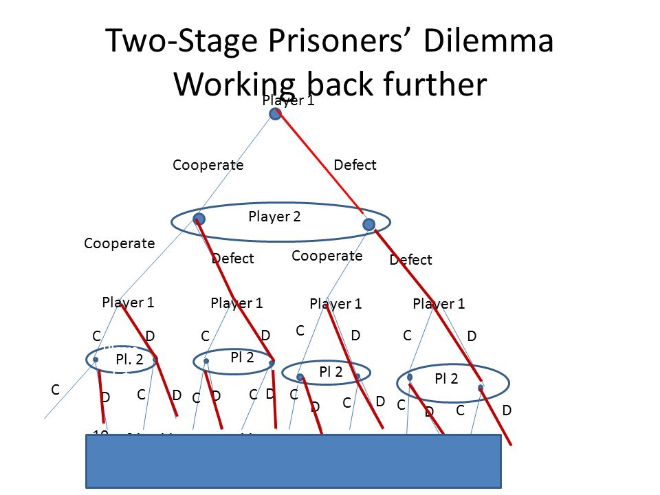 Two-Stage Prisoners' Dilemma Working back further