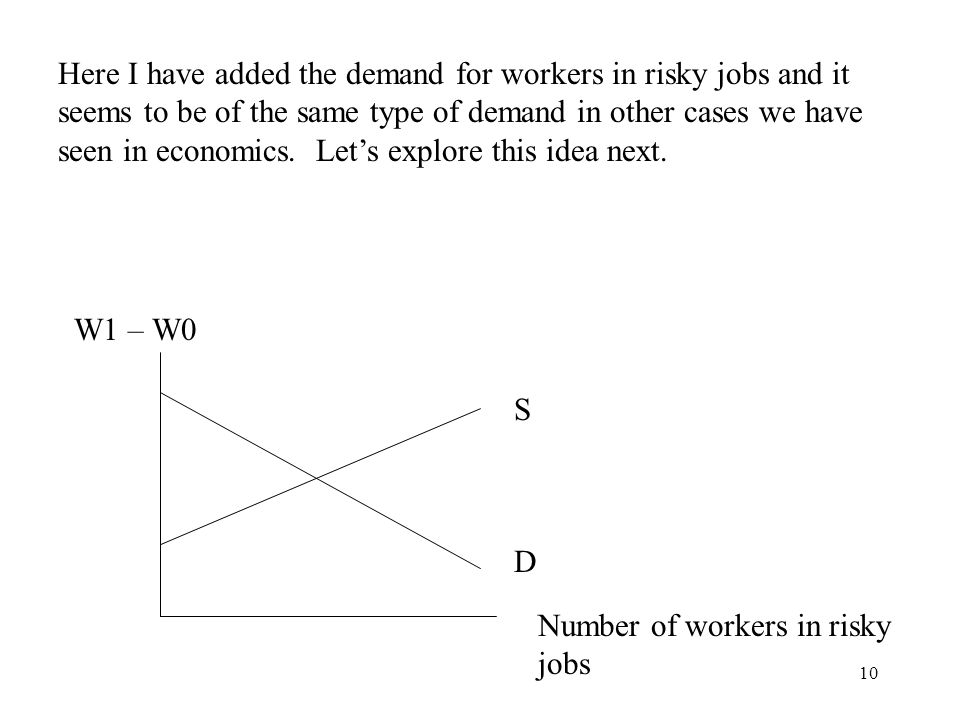 Here I have added the demand for workers in risky jobs and it seems to be of the same type of demand in other cases we have seen in economics. Let's explore this idea next.