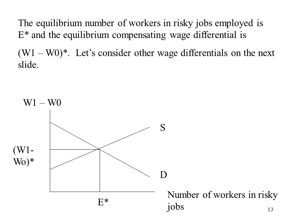 The equilibrium number of workers in risky jobs employed is E