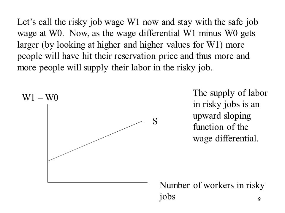 Let's call the risky job wage W1 now and stay with the safe job wage at W0. Now, as the wage differential W1 minus W0 gets larger (by looking at higher and higher values for W1) more people will have hit their reservation price and thus more and more people will supply their labor in the risky job.