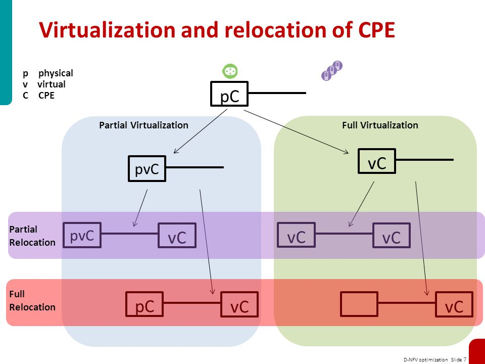 Virtualization and relocation of CPE