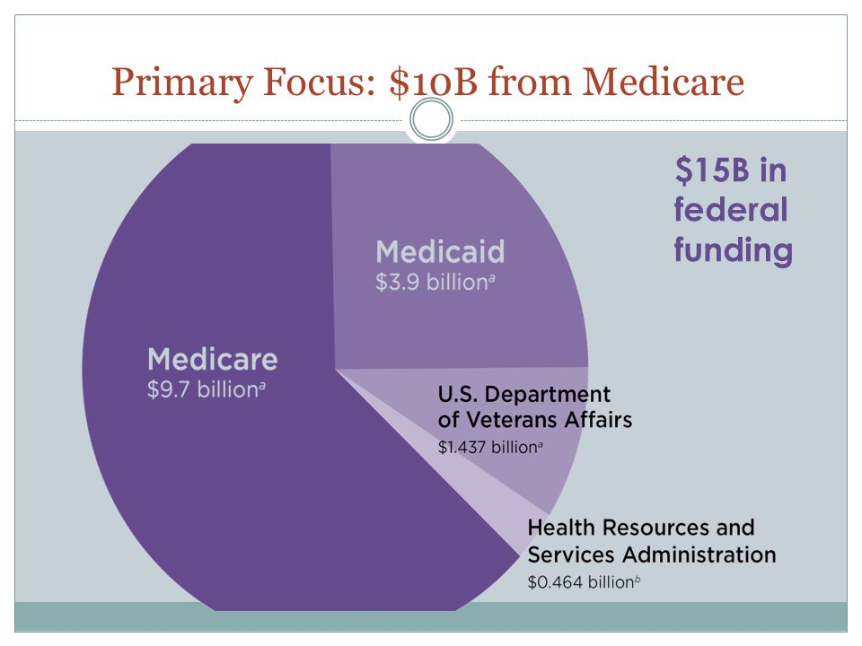 Primary Focus: $10B from Medicare