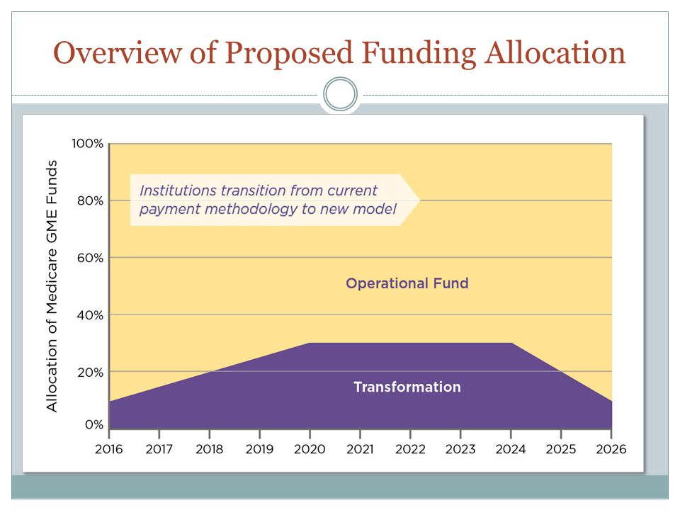 Overview of Proposed Funding Allocation