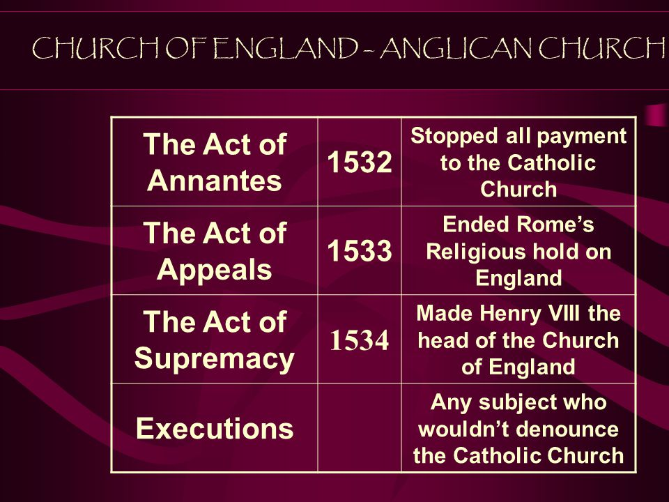 The Act of Annantes 1532 The Act of Appeals 1533 The Act of Supremacy
