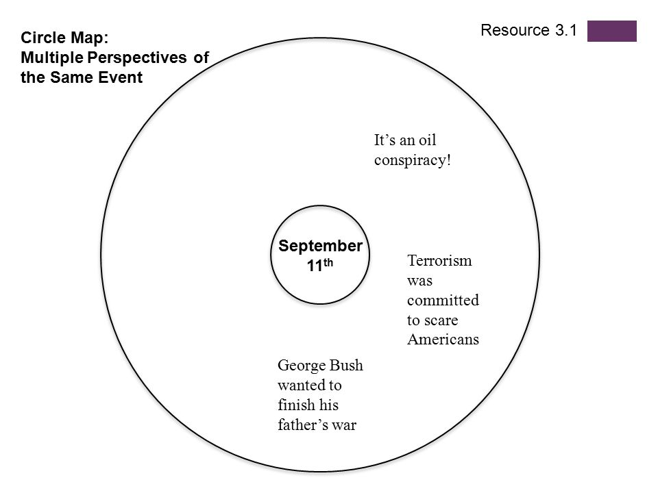 Resource 3.1 Circle Map: Multiple Perspectives of the Same Event. It's an oil conspiracy! September 11th.