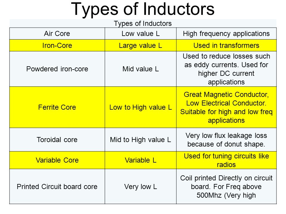 Types of Inductors Types of Inductors Air Core Low value L