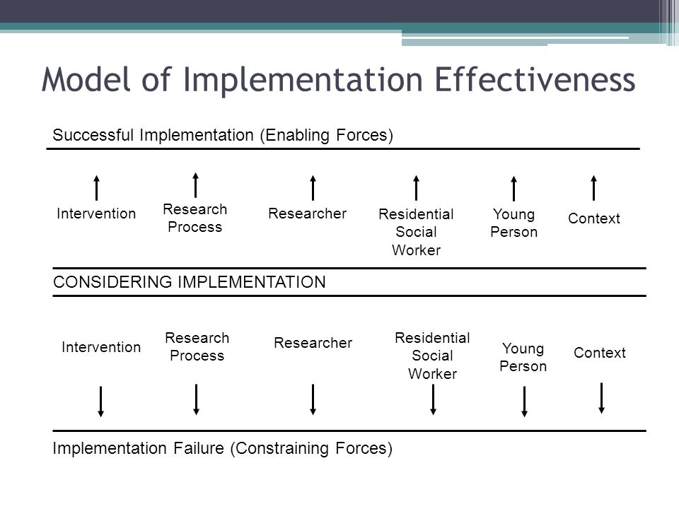 Model of Implementation Effectiveness