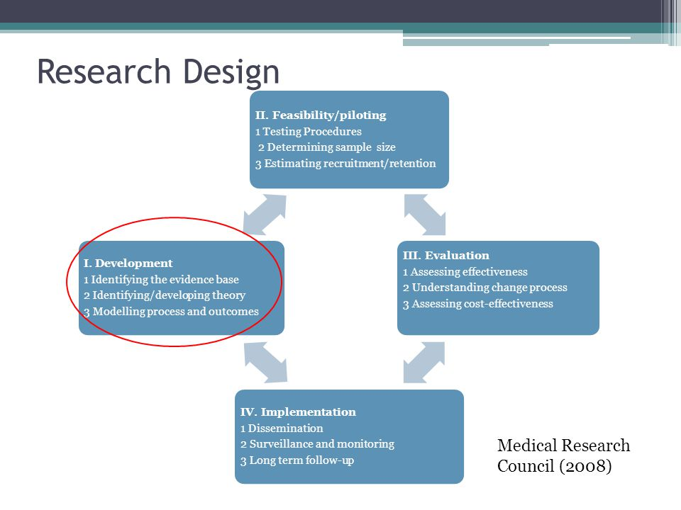 Research Design Medical Research Council (2008)
