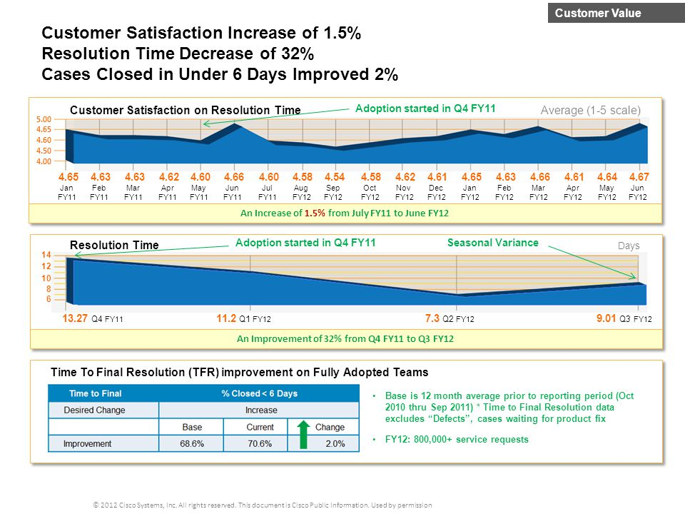 Customer Satisfaction Increase of 1.5% Resolution Time Decrease of 32%