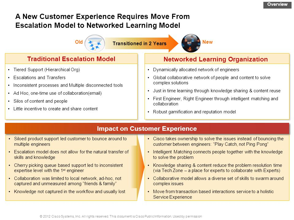 Overview A New Customer Experience Requires Move From Escalation Model to Networked Learning Model.