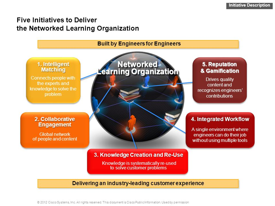 Five Initiatives to Deliver the Networked Learning Organization