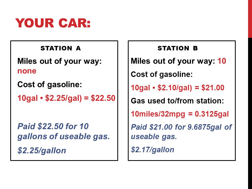 Your Car: Paid $22.50 for 10 gallons of useable gas. $2.25/gallon