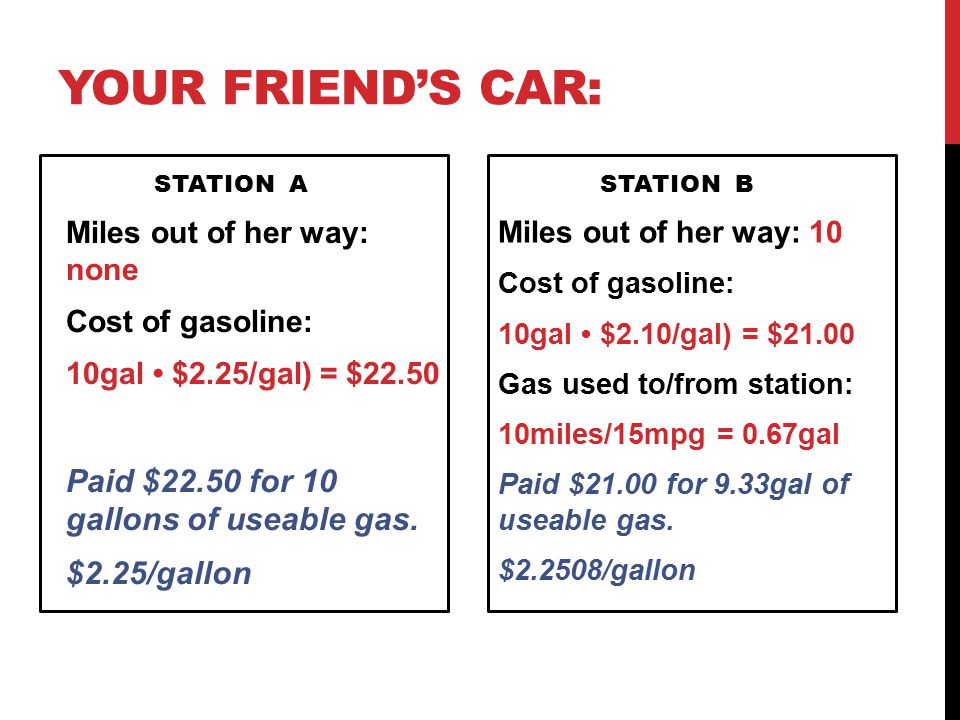 Your Friend's Car: Paid $22.50 for 10 gallons of useable gas.