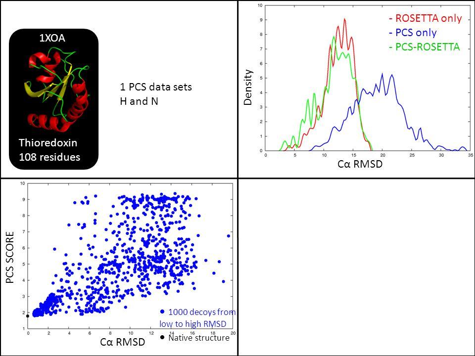 - ROSETTA only - PCS only. - PCS-ROSETTA. Thioredoxin. 108 residues. 1XOA. Density. 1 PCS data sets.