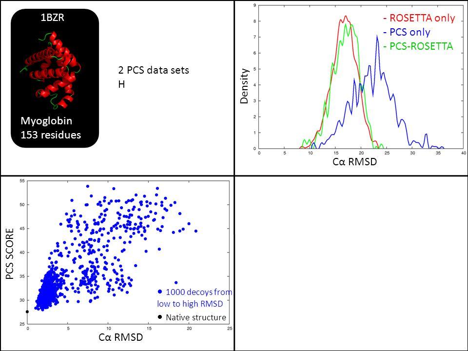 Myoglobin 153 residues. 1BZR. - ROSETTA only. - PCS only. - PCS-ROSETTA. Density. 2 PCS data sets.