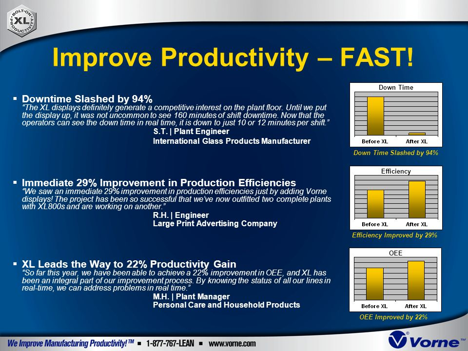 Improve Productivity – FAST!