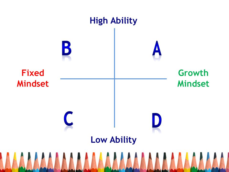 High Ability B A Fixed Mindset Growth Mindset C D Low Ability