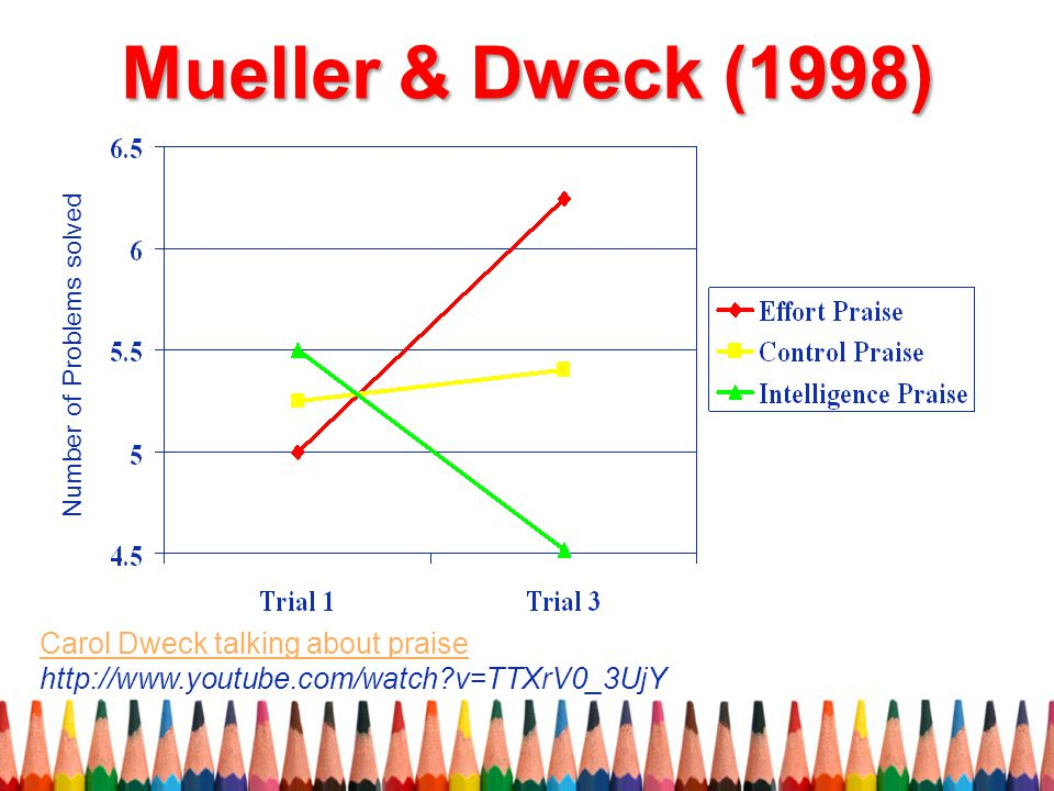 Mueller & Dweck (1998) Number of Problems solved.