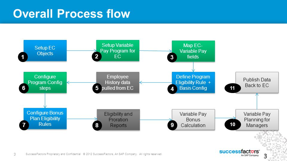 Overall Process flow 1 2 3 6 5 4 7 9 8 4/10/2017 Setup EC Objects