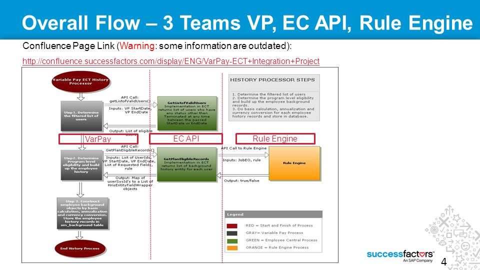 Overall Flow – 3 Teams VP, EC API, Rule Engine