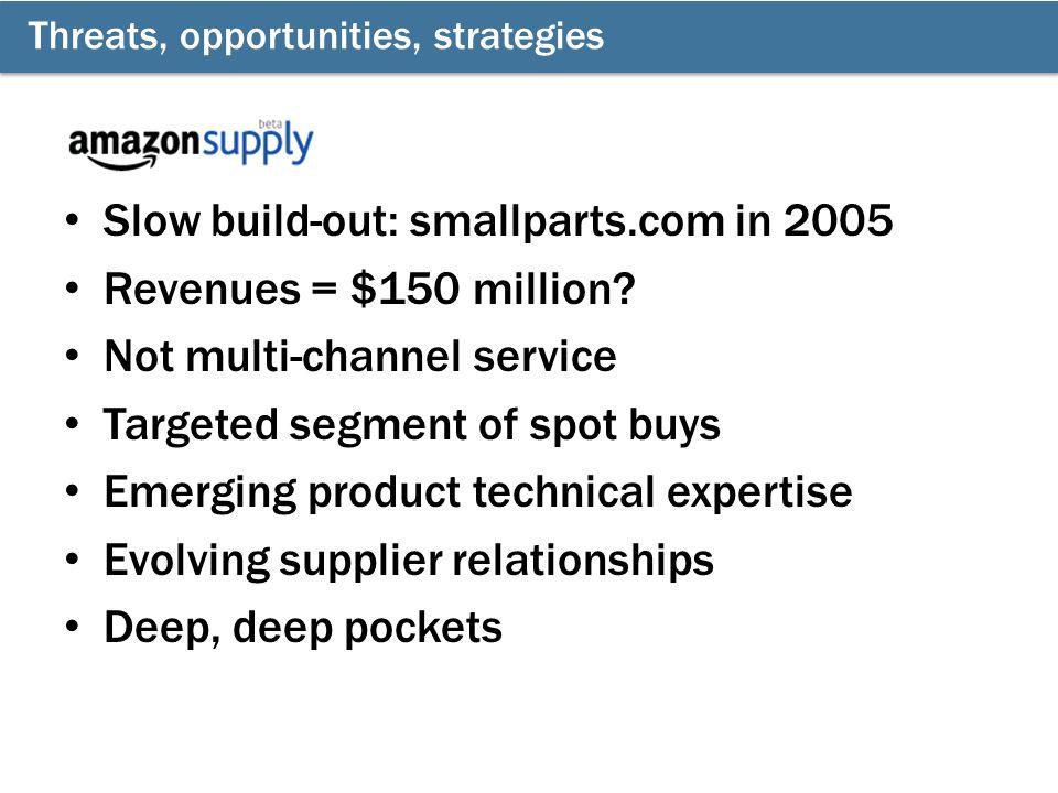 Slow build-out: smallparts.com in 2005 Revenues = $150 million