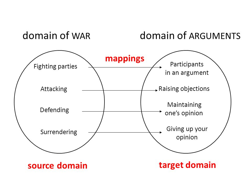 domain of WAR domain of ARGUMENTS