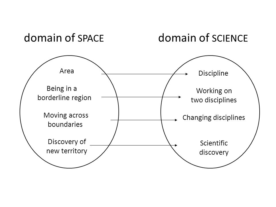 domain of SPACE domain of SCIENCE