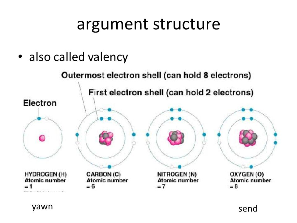 argument structure also called valency yawn send