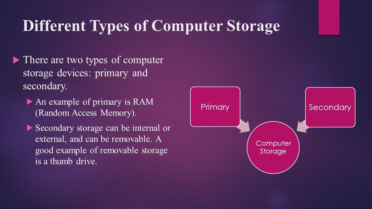 Different Types of Computer Storage