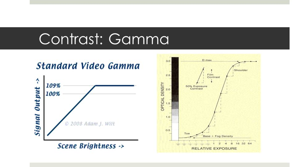 Contrast: Gamma