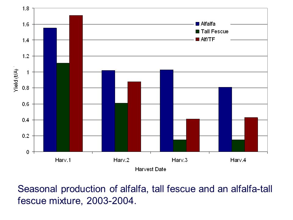 Seasonal production of alfalfa, tall fescue and an alfalfa-tall fescue mixture, 2003-2004.