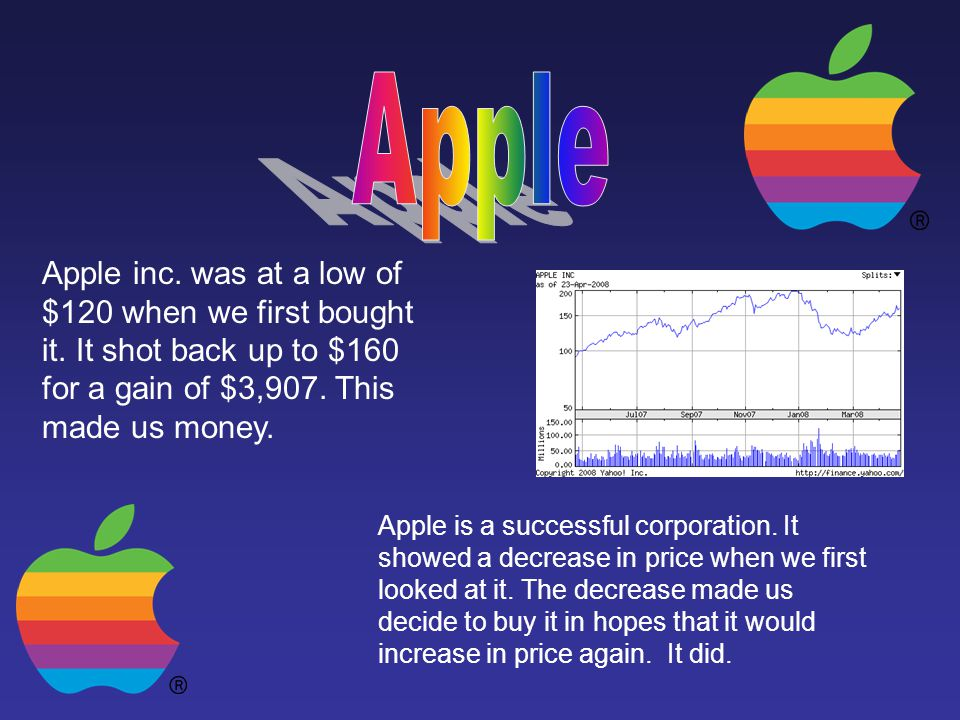 Apple Apple inc. was at a low of $120 when we first bought it. It shot back up to $160 for a gain of $3,907. This made us money.