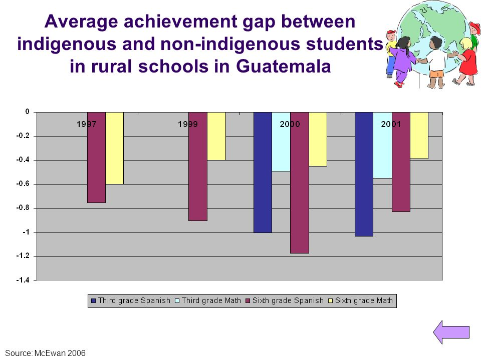 Average achievement gap between indigenous and non-indigenous students in rural schools in Guatemala