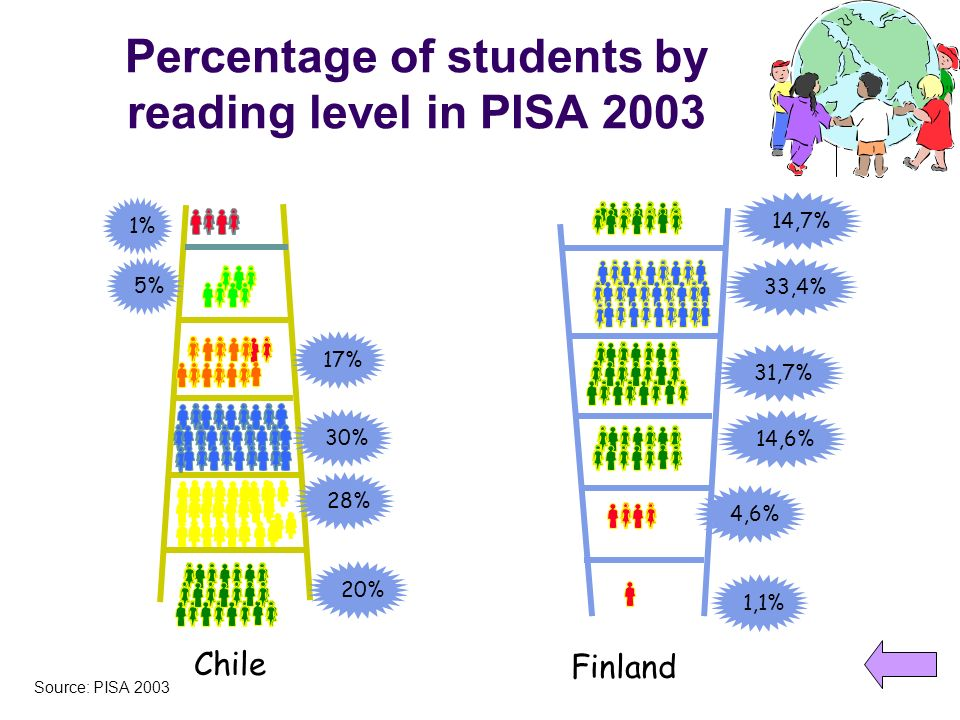 Percentage of students by reading level in PISA 2003
