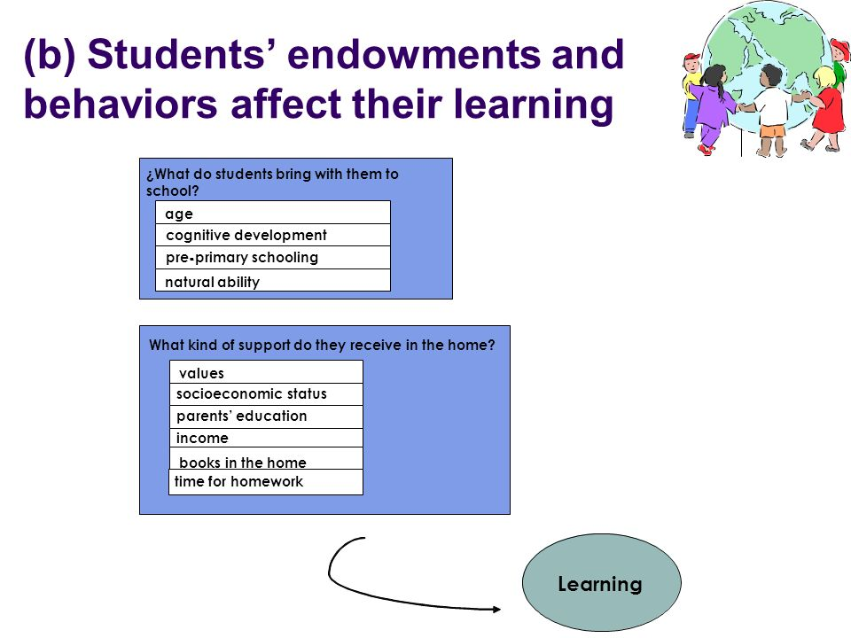 (b) Students' endowments and behaviors affect their learning
