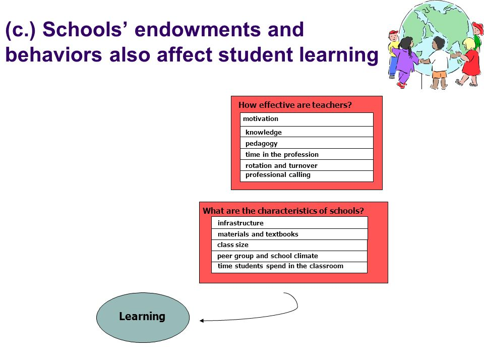 (c.) Schools' endowments and behaviors also affect student learning