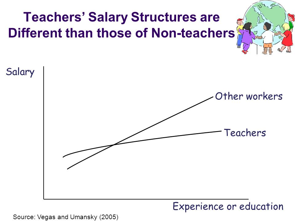 Teachers' Salary Structures are Different than those of Non-teachers