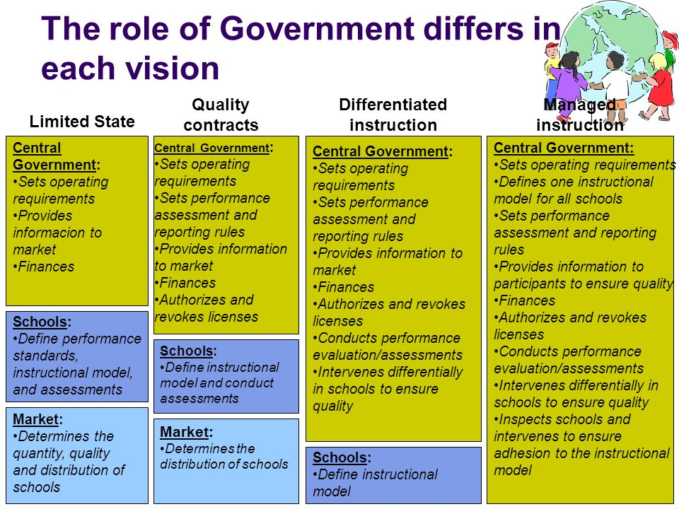 The role of Government differs in each vision